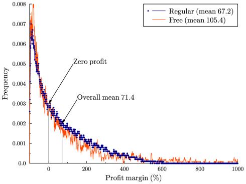 penny_profit_margins